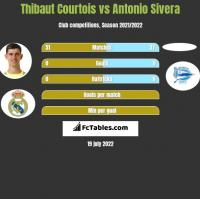 Thibaut Courtois vs Antonio Sivera h2h player stats