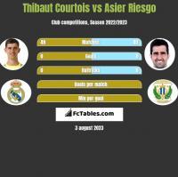 Thibaut Courtois vs Asier Riesgo h2h player stats