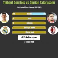 Thibaut Courtois vs Ciprian Tatarusanu h2h player stats