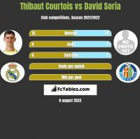 Thibaut Courtois vs David Soria h2h player stats