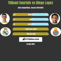 Thibaut Courtois vs Diego Lopez h2h player stats