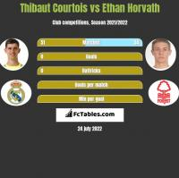 Thibaut Courtois vs Ethan Horvath h2h player stats