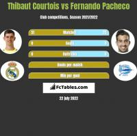 Thibaut Courtois vs Fernando Pacheco h2h player stats