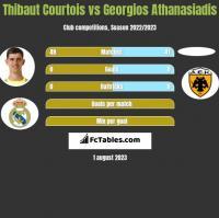 Thibaut Courtois vs Georgios Athanasiadis h2h player stats