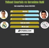 Thibaut Courtois vs Geronimo Rulli h2h player stats