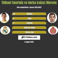 Thibaut Courtois vs Gorka Iraizoz Moreno h2h player stats