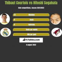 Thibaut Courtois vs Hitoshi Sogahata h2h player stats