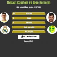 Thibaut Courtois vs Iago Herrerin h2h player stats