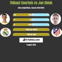 Thibaut Courtois vs Jan Oblak h2h player stats