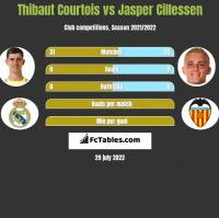 Thibaut Courtois vs Jasper Cillessen h2h player stats