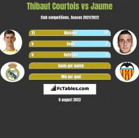 Thibaut Courtois vs Jaume h2h player stats