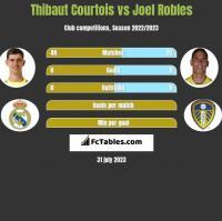 Thibaut Courtois vs Joel Robles h2h player stats