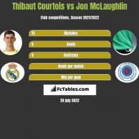 Thibaut Courtois vs Jon McLaughlin h2h player stats