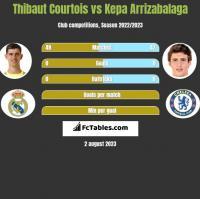 Thibaut Courtois vs Kepa Arrizabalaga h2h player stats