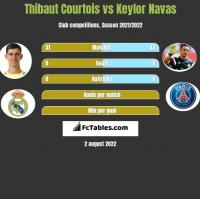 Thibaut Courtois vs Keylor Navas h2h player stats
