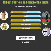 Thibaut Courtois vs Leandro Chichizola h2h player stats