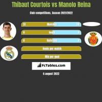Thibaut Courtois vs Manolo Reina h2h player stats