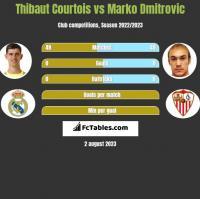 Thibaut Courtois vs Marko Dmitrovic h2h player stats