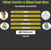 Thibaut Courtois vs Miguel Angel Moya h2h player stats