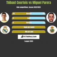 Thibaut Courtois vs Miguel Parera h2h player stats