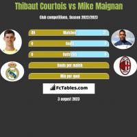 Thibaut Courtois vs Mike Maignan h2h player stats