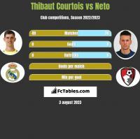 Thibaut Courtois vs Neto h2h player stats