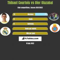 Thibaut Courtois vs Oier Olazabal h2h player stats