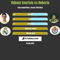 Thibaut Courtois vs Roberto h2h player stats