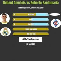 Thibaut Courtois vs Roberto Santamaria h2h player stats