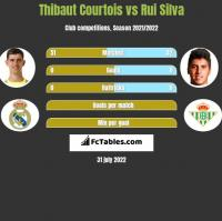 Thibaut Courtois vs Rui Silva h2h player stats
