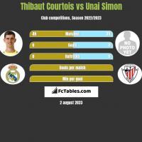 Thibaut Courtois vs Unai Simon h2h player stats