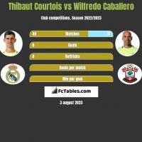 Thibaut Courtois vs Wilfredo Caballero h2h player stats