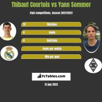 Thibaut Courtois vs Yann Sommer h2h player stats