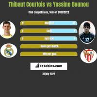 Thibaut Courtois vs Yassine Bounou h2h player stats