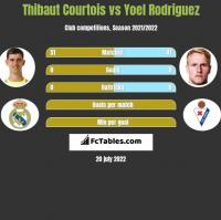 Thibaut Courtois vs Yoel Rodriguez h2h player stats