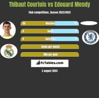 Thibaut Courtois vs Edouard Mendy h2h player stats