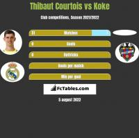 Thibaut Courtois vs Koke h2h player stats