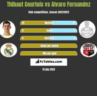 Thibaut Courtois vs Alvaro Fernandez h2h player stats