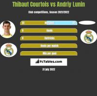 Thibaut Courtois vs Andriy Lunin h2h player stats