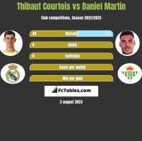 Thibaut Courtois vs Daniel Martin h2h player stats