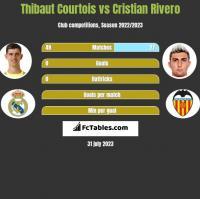 Thibaut Courtois vs Cristian Rivero h2h player stats