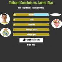 Thibaut Courtois vs Javier Diaz h2h player stats