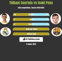 Thibaut Courtois vs Inaki Pena h2h player stats