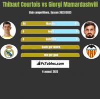 Thibaut Courtois vs Giorgi Mamardashvili h2h player stats