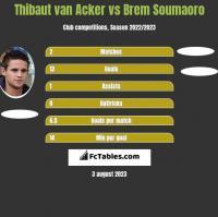 Thibaut van Acker vs Brem Soumaoro h2h player stats