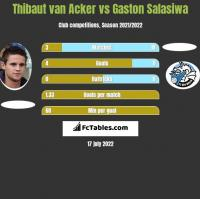 Thibaut van Acker vs Gaston Salasiwa h2h player stats