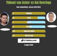 Thibaut van Acker vs Kai Heerings h2h player stats