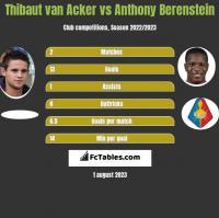 Thibaut van Acker vs Anthony Berenstein h2h player stats