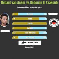 Thibaut van Acker vs Redouan El Yaakoubi h2h player stats