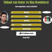 Thibaut van Acker vs Ilias Bronkhorst h2h player stats